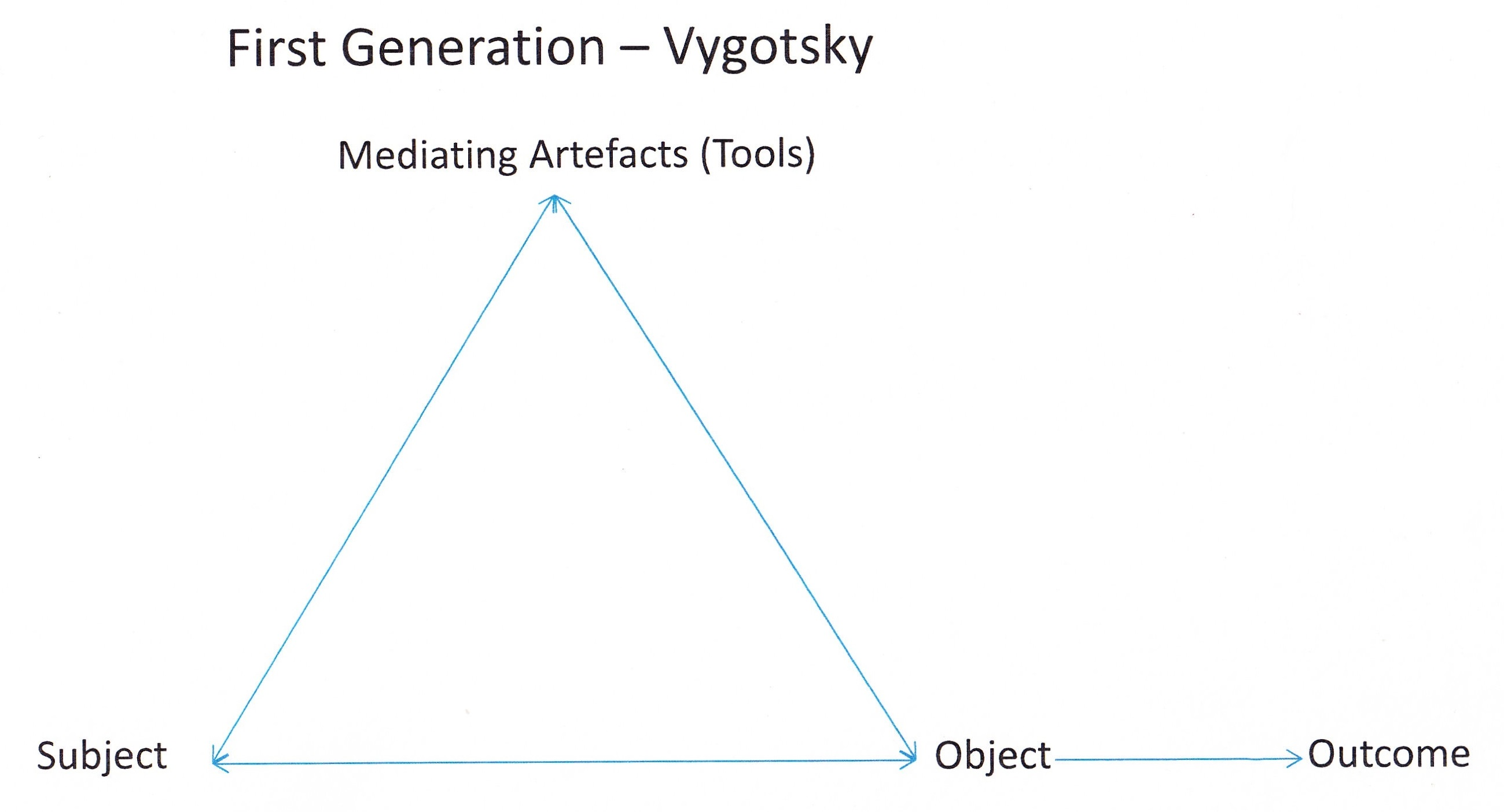 Vygotsky a complex mediated act